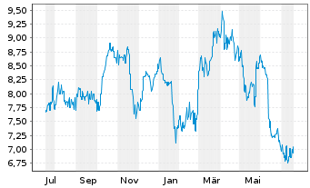 Chart ALS Ltd. - 1 Jahr