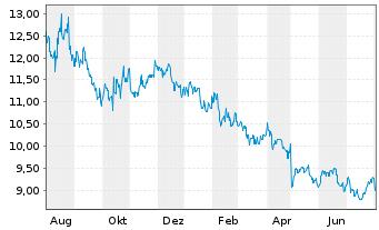Chart Amcor Ltd. - 1 Jahr