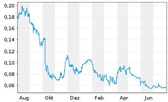 Chart Aurelia Metals Ltd. - 1 Jahr