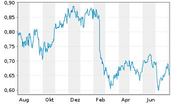 Chart AMP Ltd. - 1 Jahr