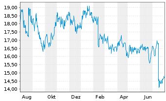 Chart Ansell Ltd. - 1 Jahr