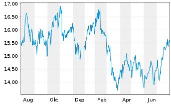 Chart Australia & N. Z. Bkg Grp Ltd. - 1 Jahr