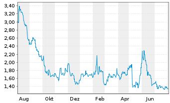 Chart Appen Ltd. - 1 Jahr
