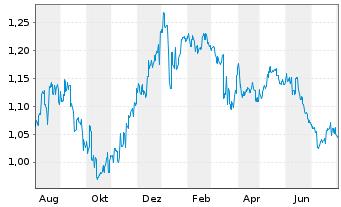 Chart Aspen Group Reg.Stap.Secs - 1 Jahr