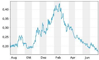 Chart Arafura Resources NL - 1 Jahr