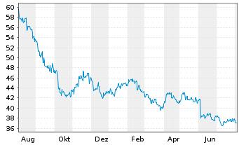 Chart ASX Ltd. - 1 Jahr
