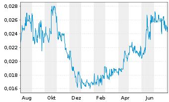 Chart Atlas Pearls Ltd. - 1 Jahr