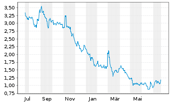 Chart Avita Medical Ltd. - 1 Jahr
