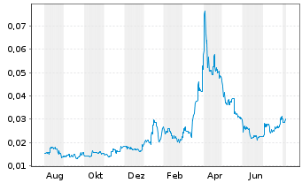 Chart Australian Vanadium Ltd. - 1 Jahr