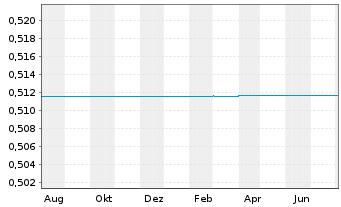 Chart AVZ Minerals Ltd. - 1 Jahr
