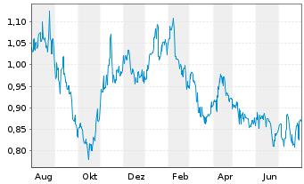 Chart Alumina Ltd. - 1 Jahr