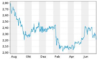 Chart Aurizon Holdings Ltd. - 1 Jahr