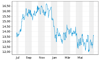 Chart carsales.com Ltd. - 1 Year