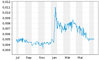 Chart Carnavale Resources Ltd. - 1 Year