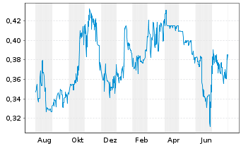 Chart Clean Seas Seafood Ltd. - 1 Jahr