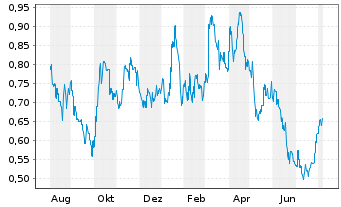 Chart De Grey Mining Ltd. - 1 Jahr
