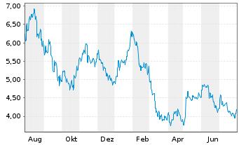Chart Lynas Corp. Ltd. - 1 Jahr