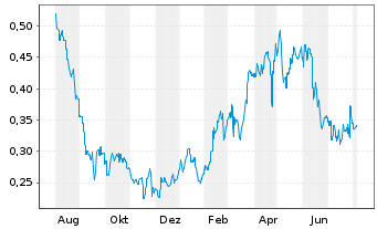 Chart Mount Gibson Iron Ltd. - 1 Jahr