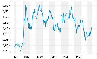 Chart Paladin Energy Ltd. - 1 Jahr