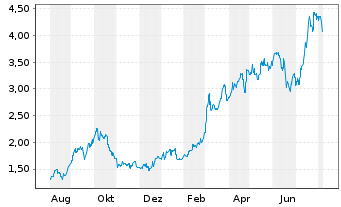 Chart Whitehaven Coal Ltd. - 1 Jahr