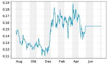 Chart Walkabout Resources Ltd. - 1 Jahr