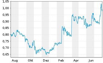 Chart A2B Australia Ltd. - 1 Jahr