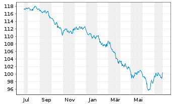 Chart Australia, Commonwealth of... 2012(29)Ser.138 - 1 Jahr