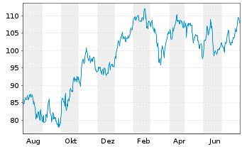 Chart Solvay S.A. - 1 Jahr