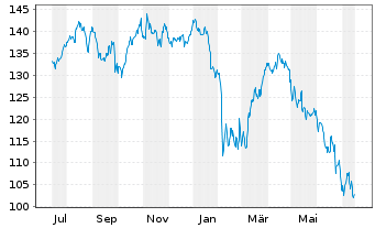 Chart Cofinimmo S.A. - 1 Jahr