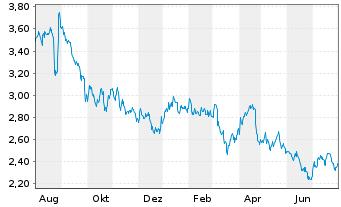 Chart Agfa-Gevaert N.V. - 1 Jahr