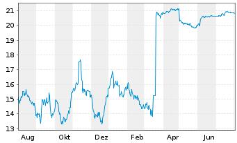 Chart Telenet Group Holding N.V. - 1 Jahr