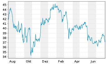 Chart AGEAS SA/NV - 1 Jahr