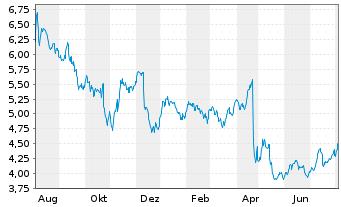Chart bpost S.A. - 1 Jahr