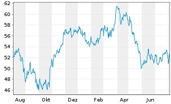 Chart Anheuser-Busch InBev S.A./N.V. - 1 Jahr