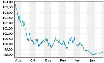 Chart Anheuser-Busch InBev N.V./S.A. EO-M-T Nt 12(12/24) - 1 Jahr