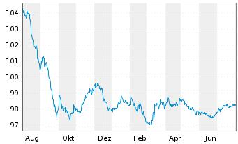 Chart Anheuser-Busch InBev N.V./S.A. EO-Med-TN14(14/26) - 1 Jahr
