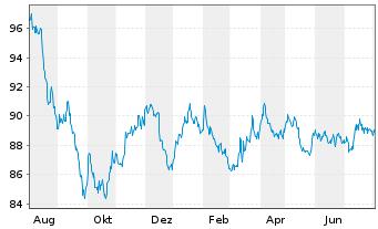 Chart Anheuser-Busch InBev N.V./S.A. EO-MTN 2015(15/30) - 1 Jahr