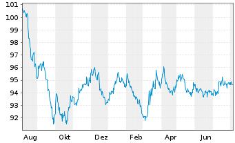 Chart Anheuser-Busch InBev N.V./S.A. EO-MT Nts 16(16/28) - 1 Jahr