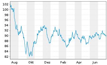 Chart Anheuser-Busch InBev N.V./S.A. EO-MT Nts 16(16/36) - 1 Jahr