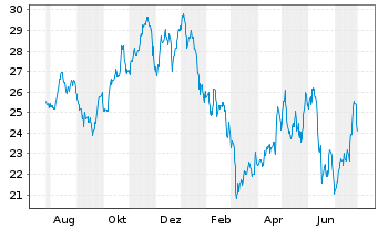 Chart Axalta Coating Systems Ltd. - 1 Jahr