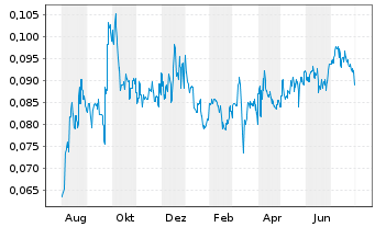 Chart Concord New Energy Group Ltd. - 1 Jahr