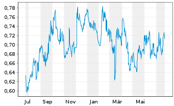 Chart COSCO SHIPPING Ports Ltd. - 1 Year