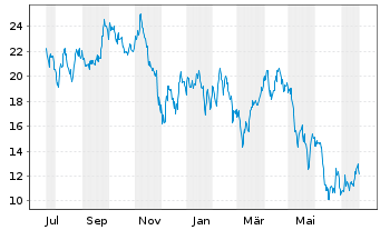 Chart Norwegian Cruise Line Holdings - 1 Jahr