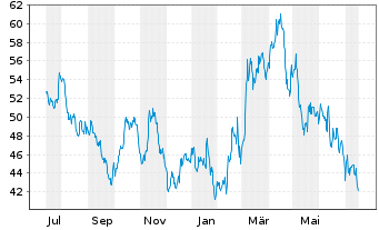Chart Agnico Eagle Mines Ltd. - 1 Jahr