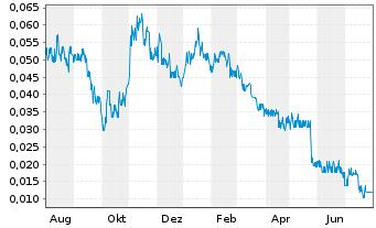 Chart Aleafia Health Inc. - 1 Jahr