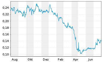 Chart Almaden Minerals Ltd. - 1 Jahr