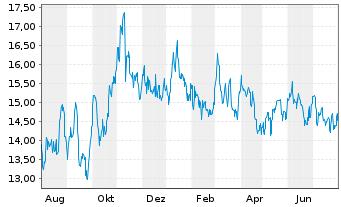 Chart Altius Minerals Corp. - 1 Jahr