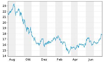 Chart AltaGas Ltd. - 1 Jahr
