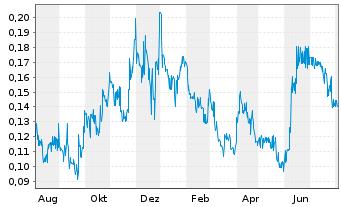 Chart Altamira Gold Corp. - 1 Jahr