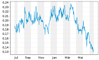 Chart Altiplano Minerals Inc. - 1 Jahr